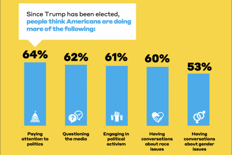 Since Trump has been elected, people think Americans are paying more attention to politics, according to a poll.