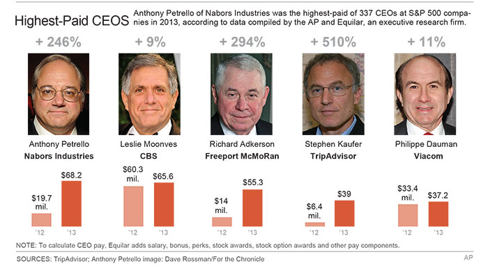 Soaring CEO salaries spur pay gap questions