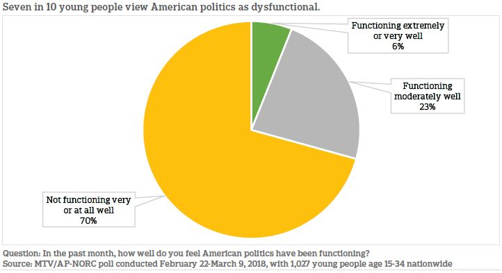 Seven in 10 Americans view American politics as dysfunctional