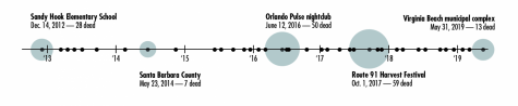 Timeline of mass shootings 2013-2019