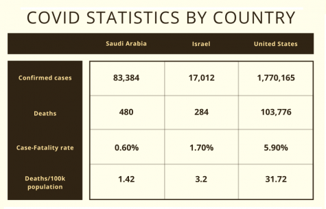 A chart of coronavirus statistics in Saudi Arabia, Israel, and the United States. The case-fatality rate in Saudi Arabia is .6% and in Israel is 1.7%, less than the United States' 5.9%.