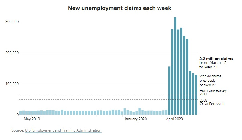A graph showing the unemployment claims filed this week, which is higher than claims submitted during Hurricane Harvey and The Great Recession, but on the decline since April.