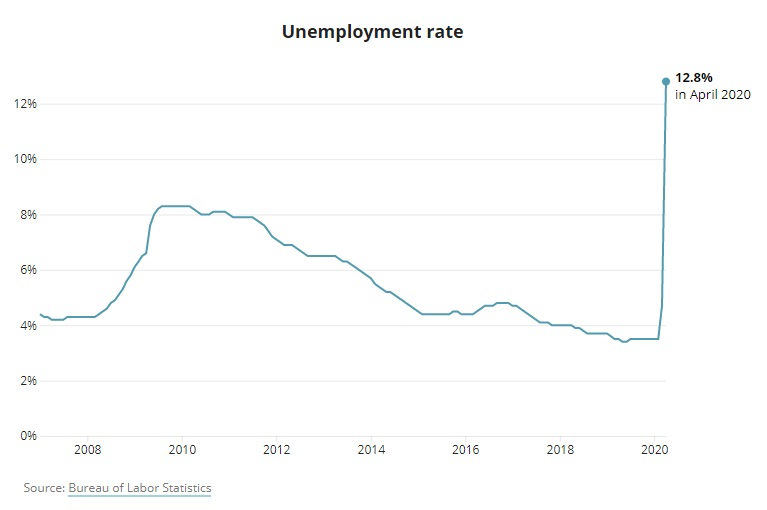 A graph shows that the unemployment rate in Texas has hit its highest since 2008 at 12.8%.