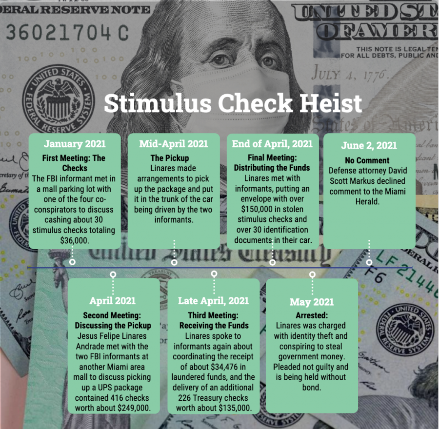 Timeline of the stimulus check heist which stole hundreds of thousands of dollars.